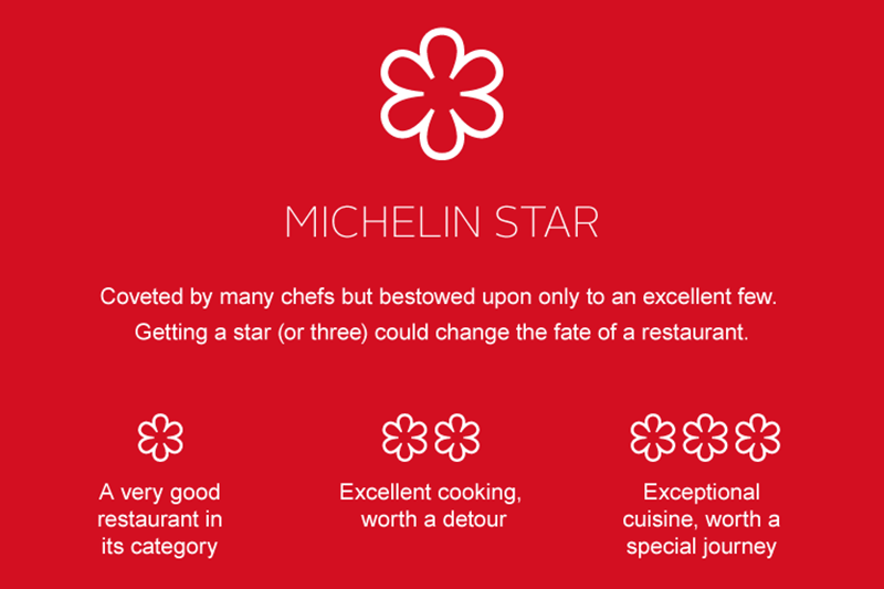 michelin-star