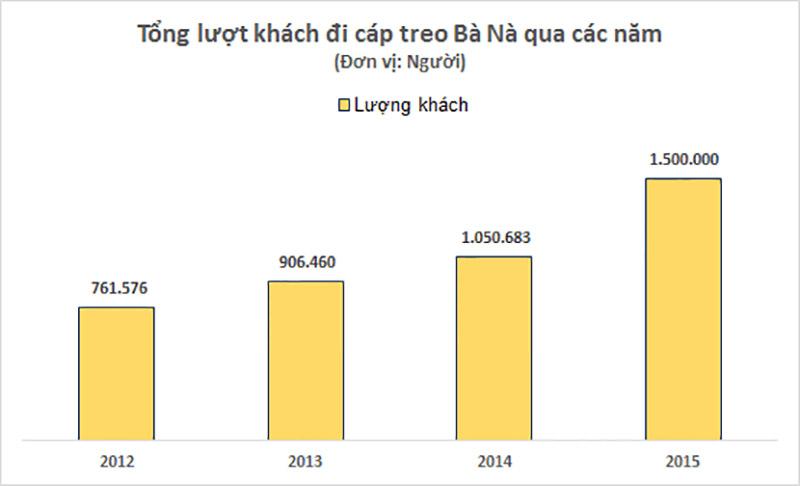 tong-luot-khach-su-dung-cap-treo-ba-na